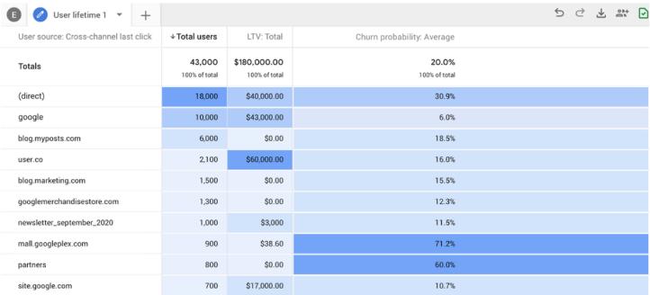churn-probability-analysis-mode-google-analytics-ga4