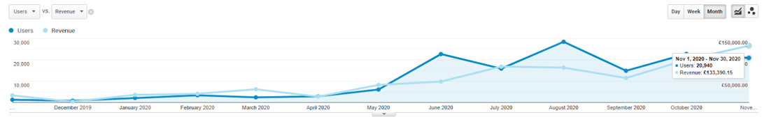 london-encaustic-ppc-revenue-google-analytics