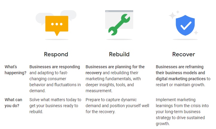 google ads covid19 respond rebuild recover