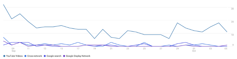youtube-engaged-view-conversions-google-analytics-4-ga4