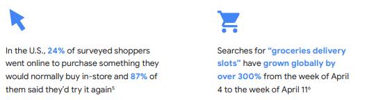 internet first google ads retail shopping