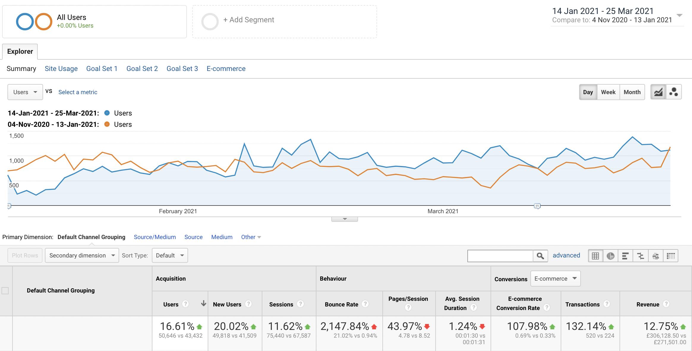 ecommerce website design high revenue roi