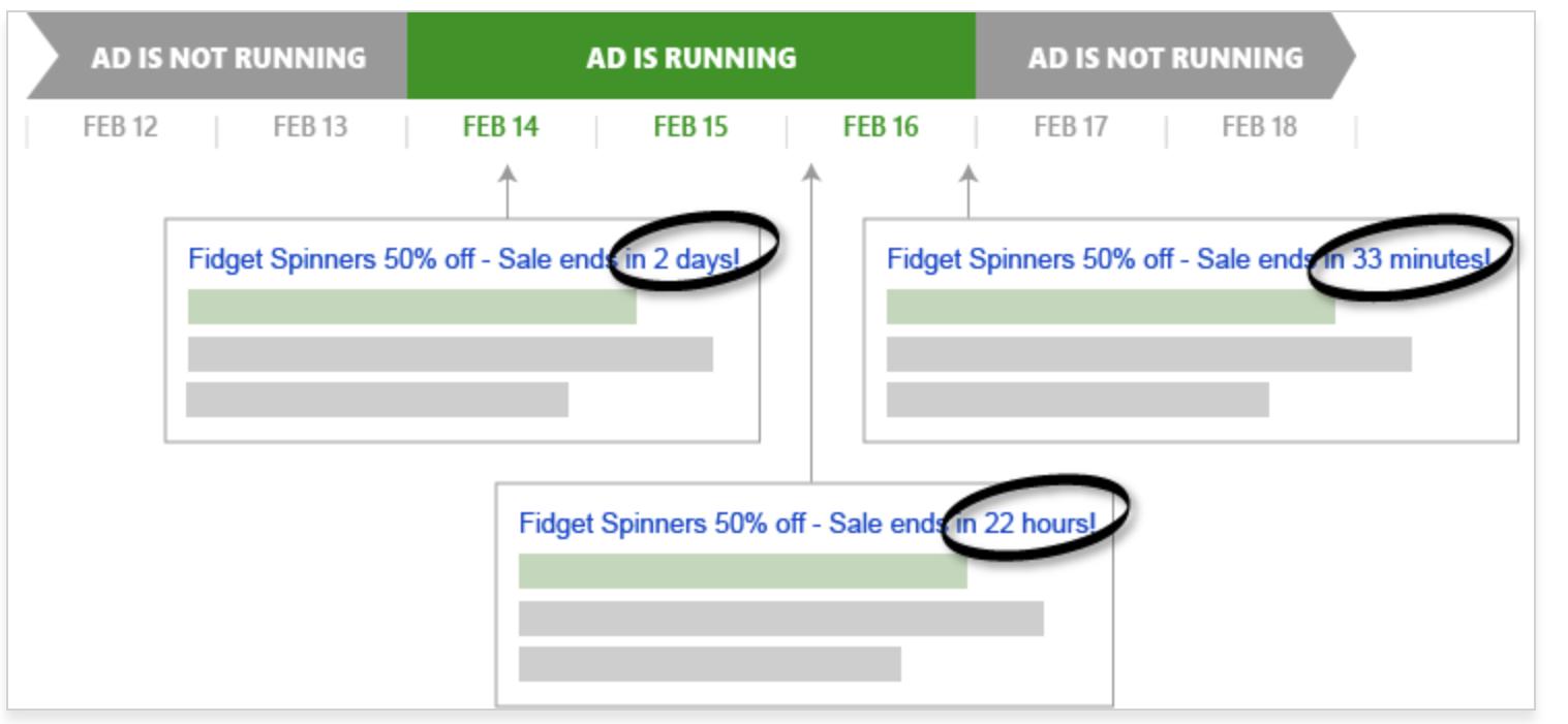 revenue prediction google analytics 4